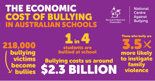 what are the effects of bullying in schools
